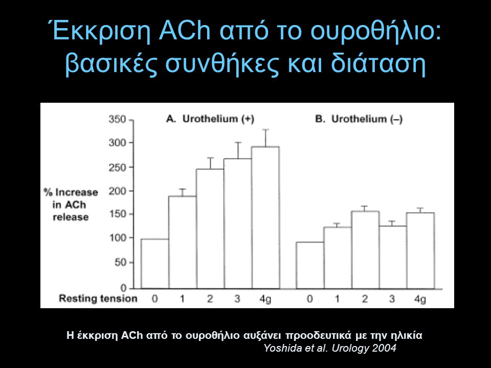 Έκκριση ACh από το ουροθήλιο: βασικές συνθήκες και διάταση