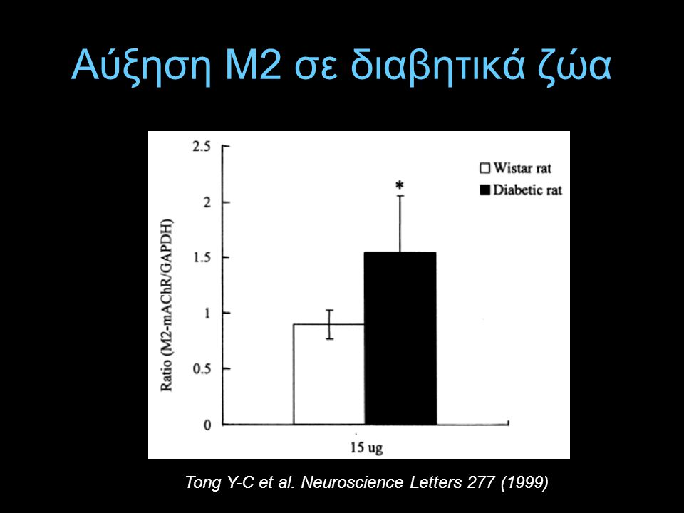 Αύξηση Μ2 σε διαβητικά ζώα
