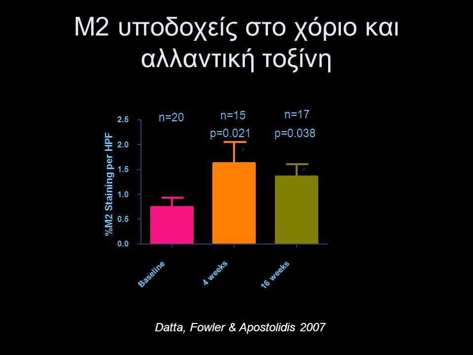 Μ2 υποδοχείς στο χόριο και αλλαντική τοξίνη