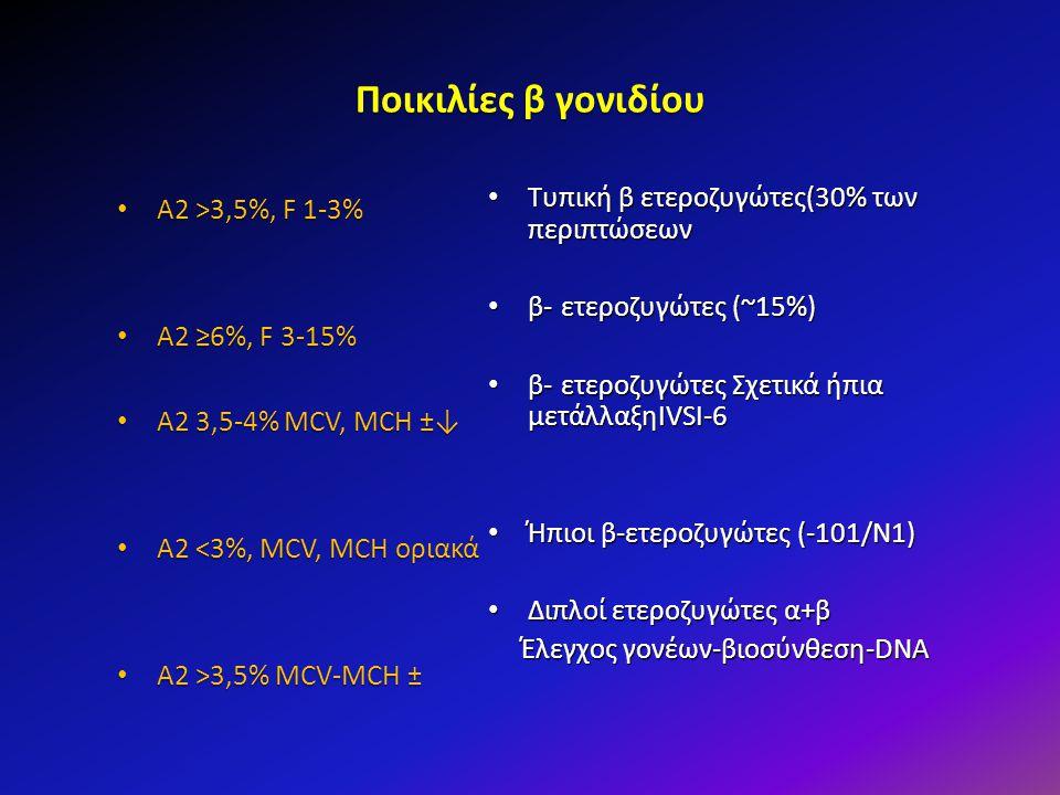 Ποικιλίες β γονιδίου Τυπική β ετεροζυγώτες(30% των περιπτώσεων