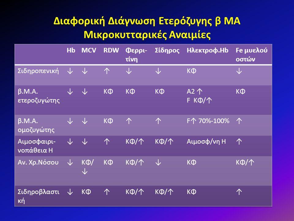 Διαφορική Διάγνωση Ετερόζυγης β ΜΑ Μικροκυτταρικές Αναιμίες