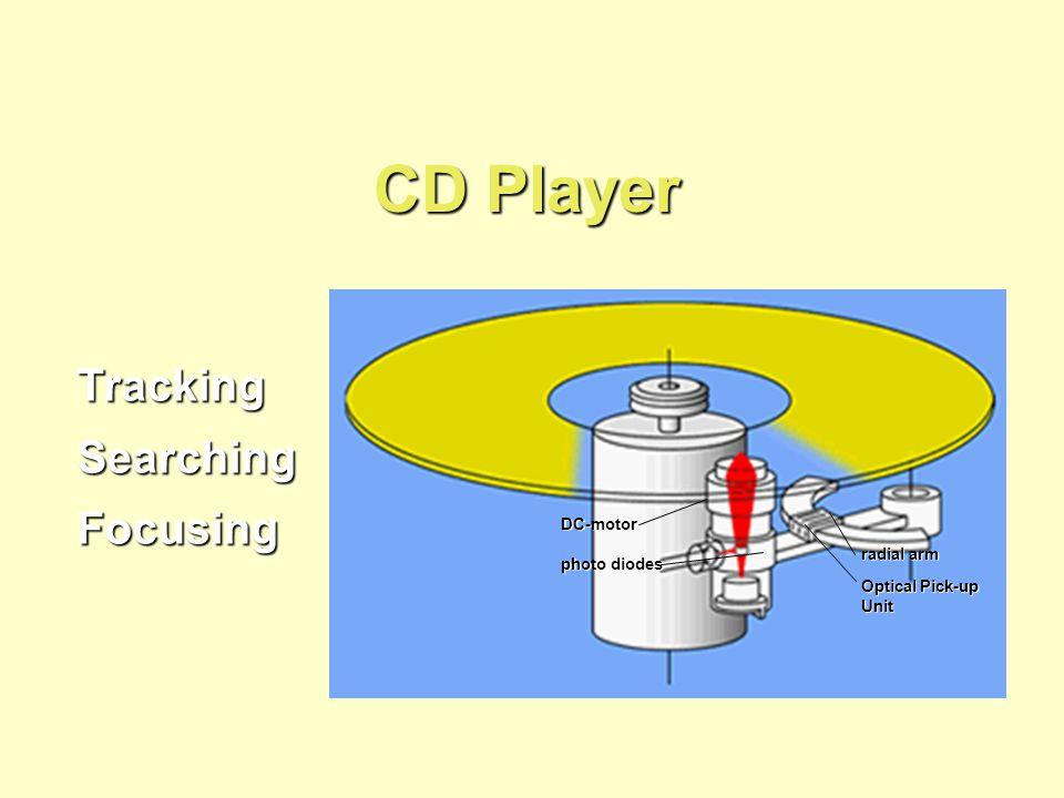 CD Player Tracking Searching Focusing DC-motor radial arm photo diodes