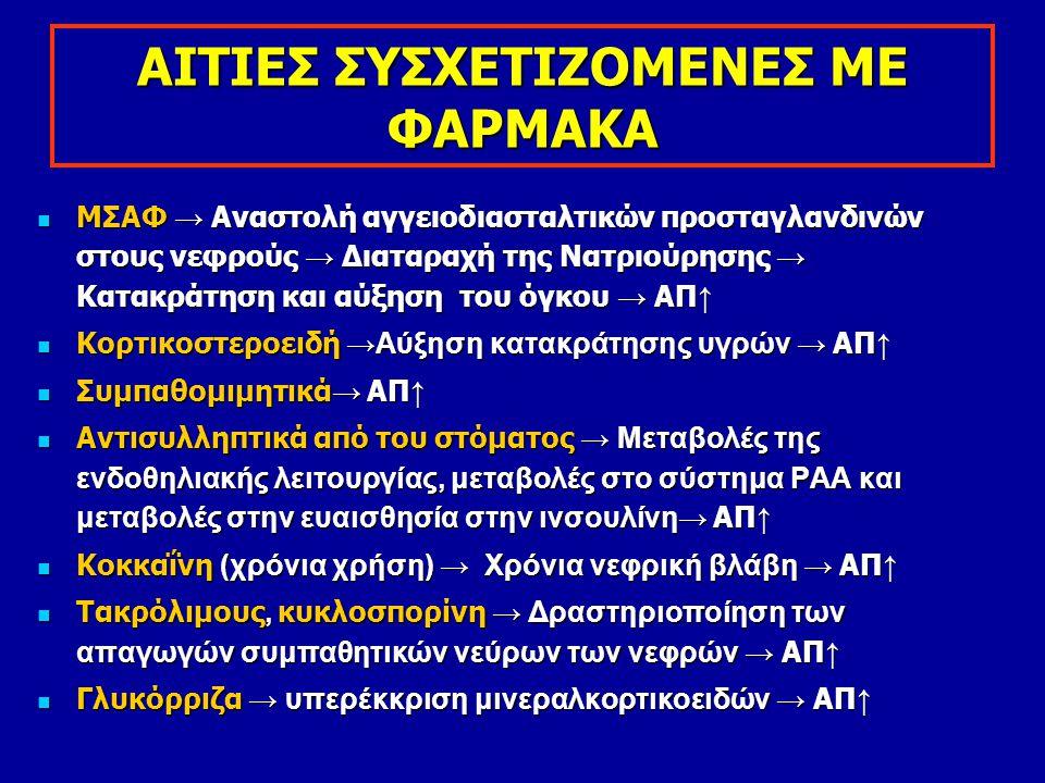ΑΙΤΙΕΣ ΣΥΣΧΕΤΙΖΟΜΕΝΕΣ ΜΕ ΦΑΡΜΑΚΑ