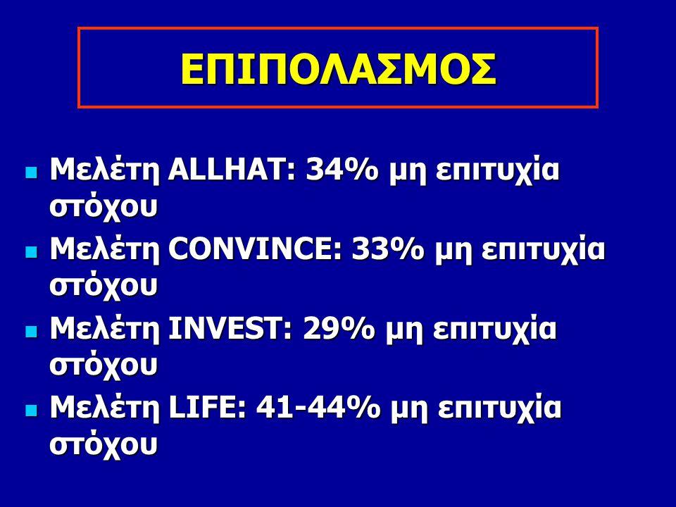 ΕΠΙΠΟΛΑΣΜΟΣ Μελέτη ALLHAΤ: 34% μη επιτυχία στόχου