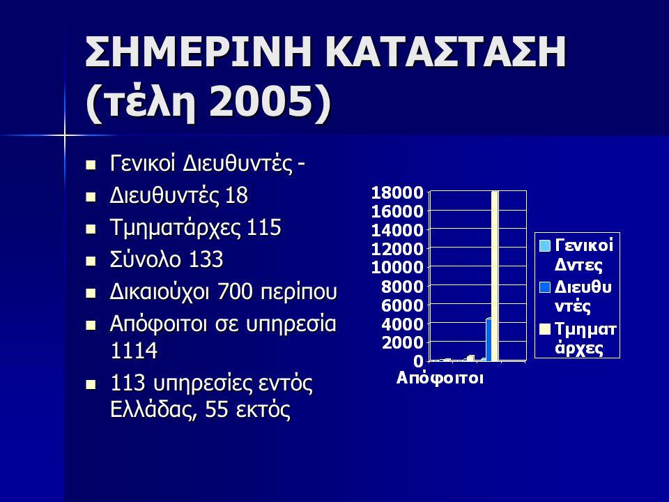 ΣΗΜΕΡΙΝΗ ΚΑΤΑΣΤΑΣΗ (τέλη 2005)