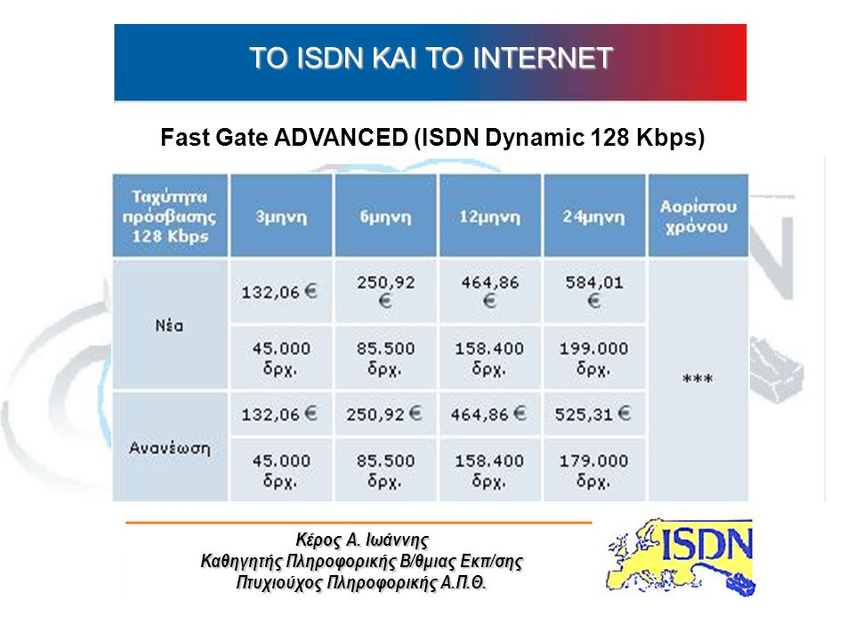 ΤO ISDN ΚΑΙ ΤΟ INTERNET Fast Gate ADVANCED (ISDN Dynamic 128 Kbps)