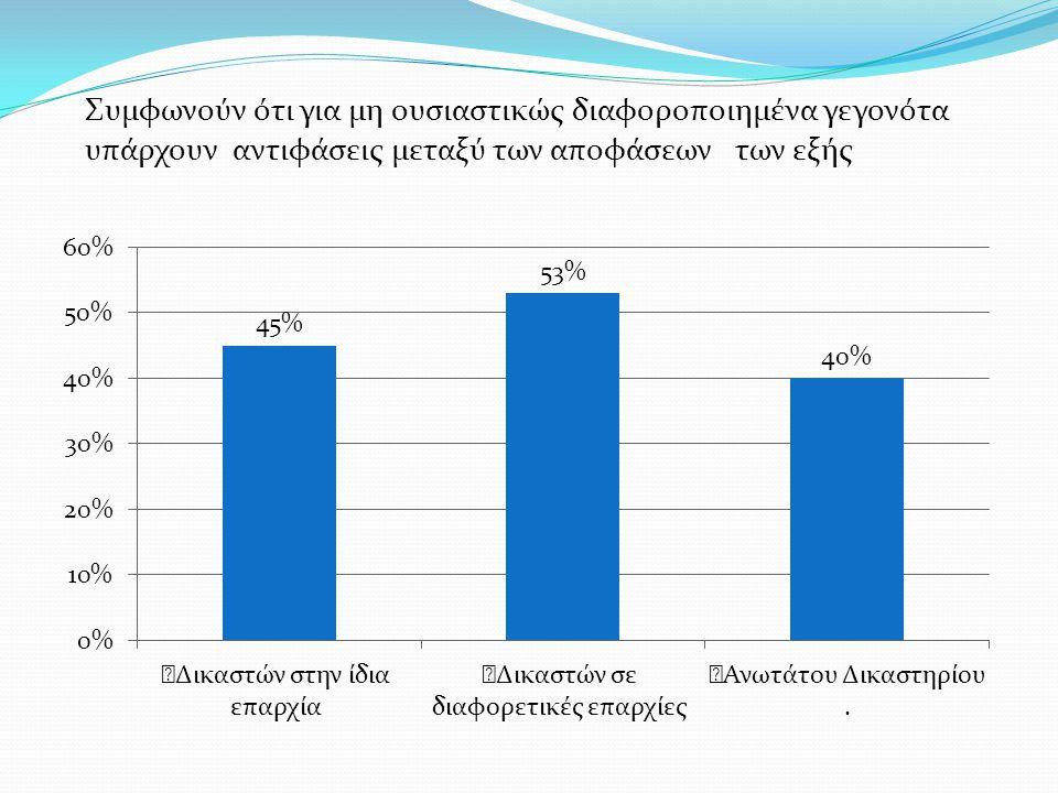 Δικαστών στην ίδια επαρχία (45%).