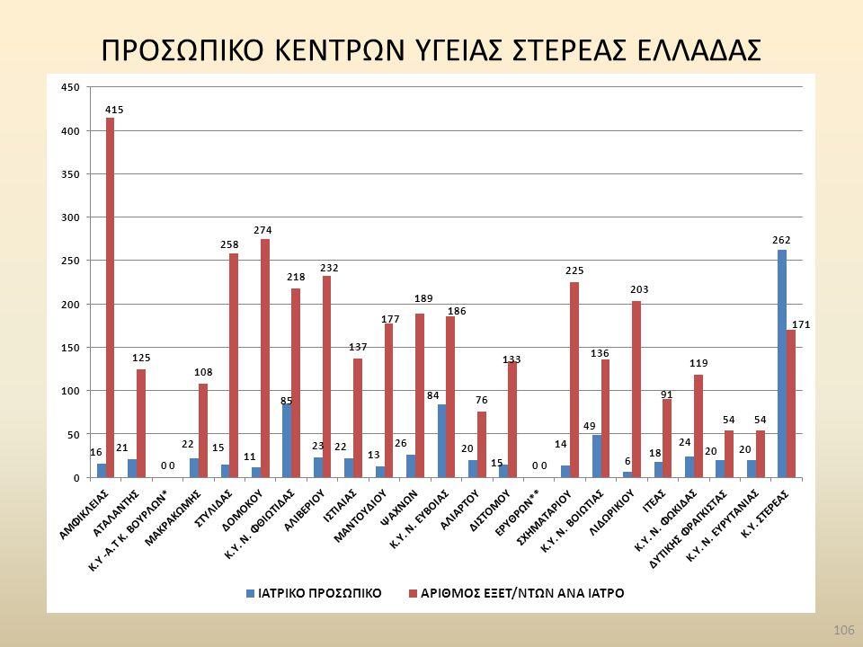 ΠΡΟΣΩΠΙΚΟ ΚΕΝΤΡΩΝ ΥΓΕΙΑΣ ΣΤΕΡΕΑΣ ΕΛΛΑΔΑΣ