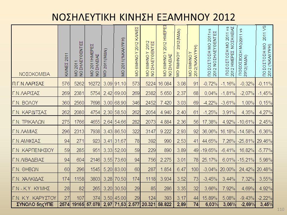 NΟΣΗΛΕΥΤΙΚΗ ΚΙΝΗΣΗ ΕΞΑΜΗΝΟΥ 2012