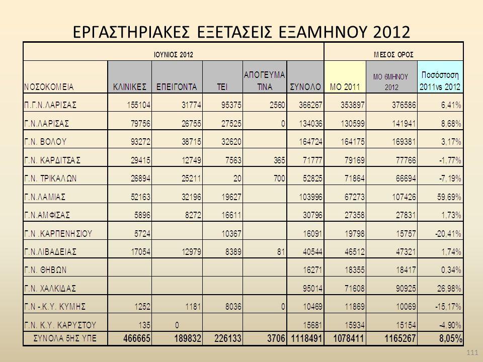 ΕΡΓΑΣΤΗΡΙΑΚΕΣ ΕΞΕΤΑΣΕΙΣ ΕΞΑΜΗΝΟΥ 2012