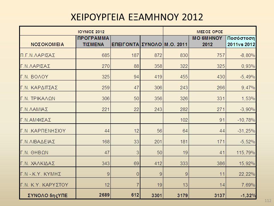 ΧΕΙΡΟΥΡΓΕΙΑ ΕΞΑΜΗΝΟΥ 2012 112