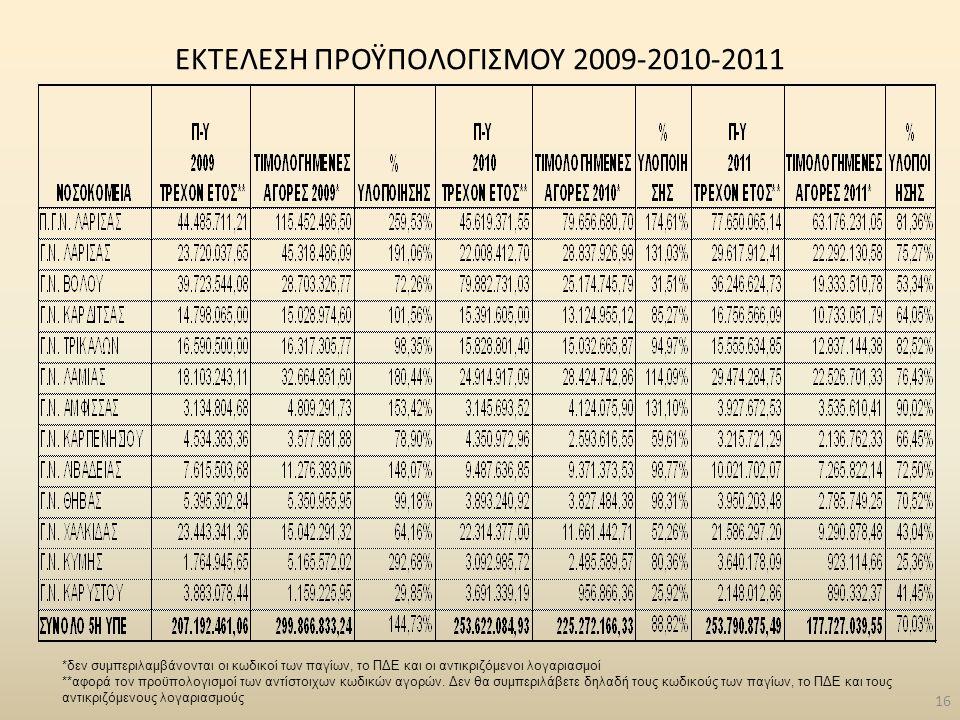 ΕΚΤΕΛΕΣΗ ΠΡΟΫΠΟΛΟΓΙΣΜΟΥ 2009-2010-2011