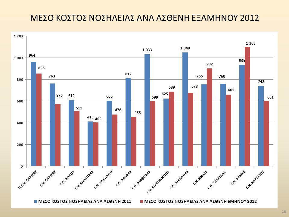 ΜΕΣΟ ΚΟΣΤΟΣ ΝΟΣΗΛΕΙΑΣ ΑΝΑ ΑΣΘΕΝΗ ΕΞΑΜΗΝΟΥ 2012