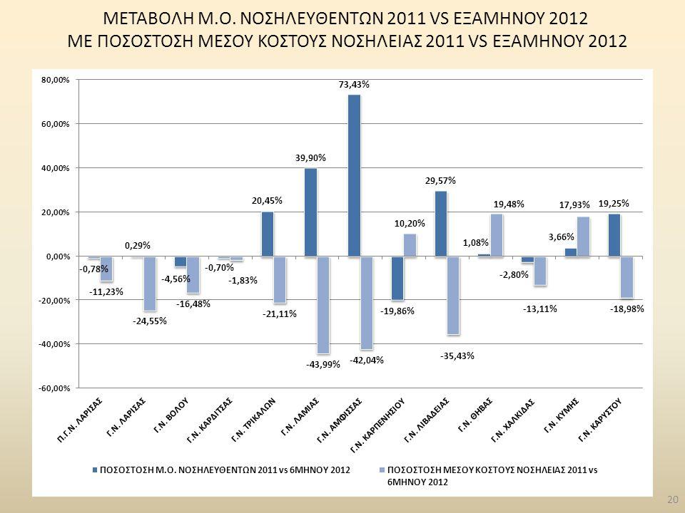 ΜΕΤΑΒΟΛΗ Μ.Ο. ΝΟΣΗΛΕYΘΕΝΤΩΝ 2011 VS ΕΞΑΜΗΝΟΥ 2012 ME ΠΟΣΟΣΤΟΣΗ ΜΕΣΟΥ ΚΟΣΤΟΥΣ ΝΟΣΗΛΕΙΑΣ 2011 VS ΕΞΑΜΗΝΟΥ 2012