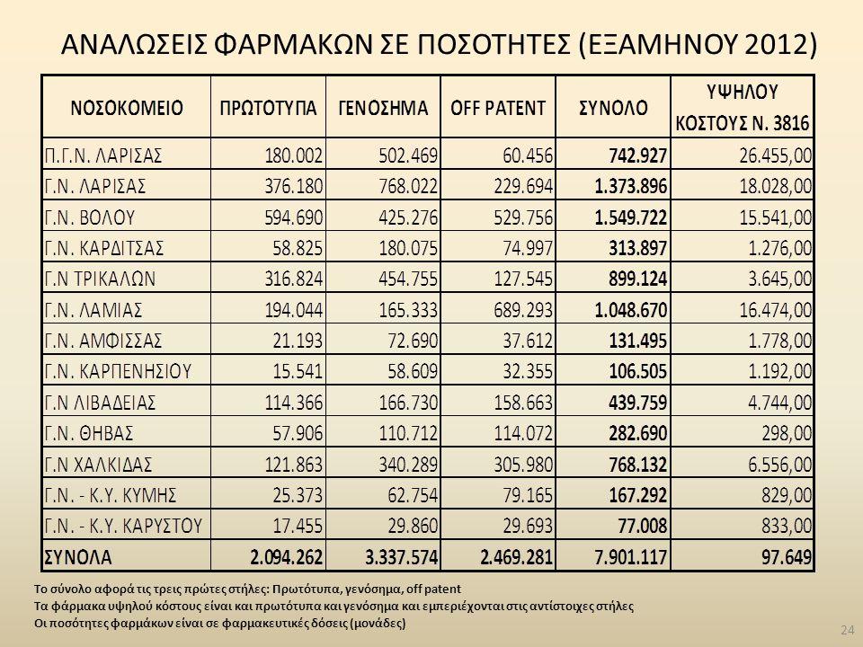 ΑΝΑΛΩΣΕΙΣ ΦΑΡΜΑΚΩΝ ΣΕ ΠΟΣΟΤΗΤΕΣ (ΕΞΑΜΗΝΟΥ 2012)