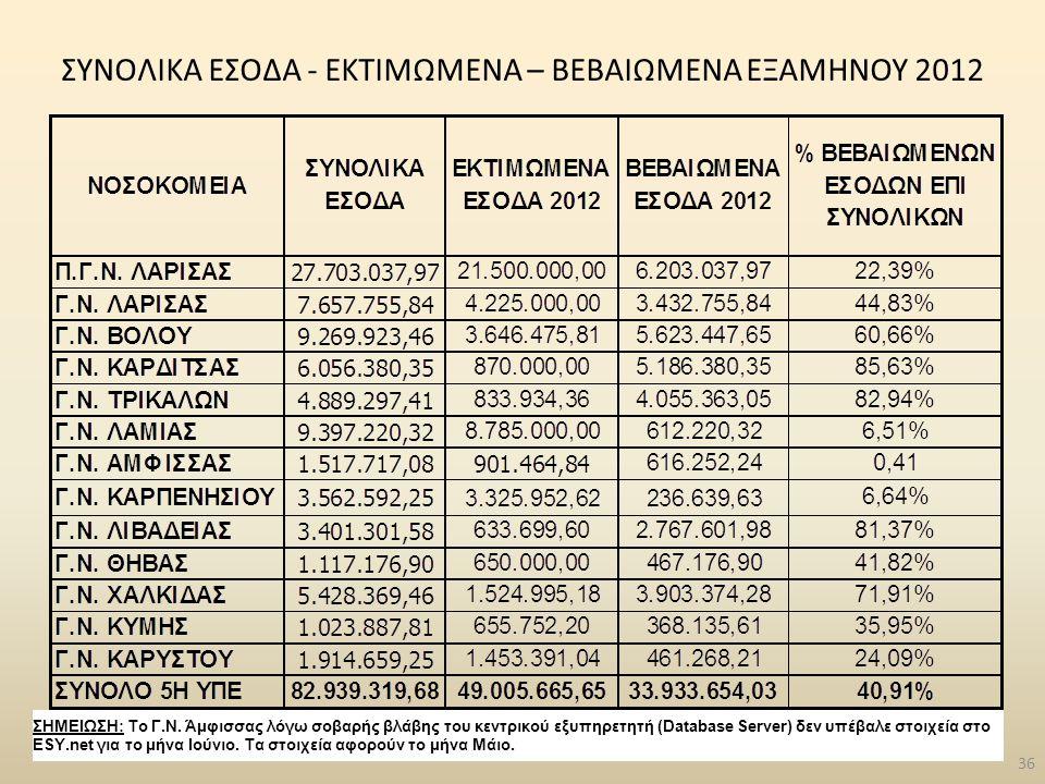 ΣΥΝΟΛΙΚΑ ΕΣΟΔΑ - ΕΚΤΙΜΩΜΕΝΑ – ΒΕΒΑΙΩΜΕΝΑ ΕΞΑΜΗΝΟΥ 2012