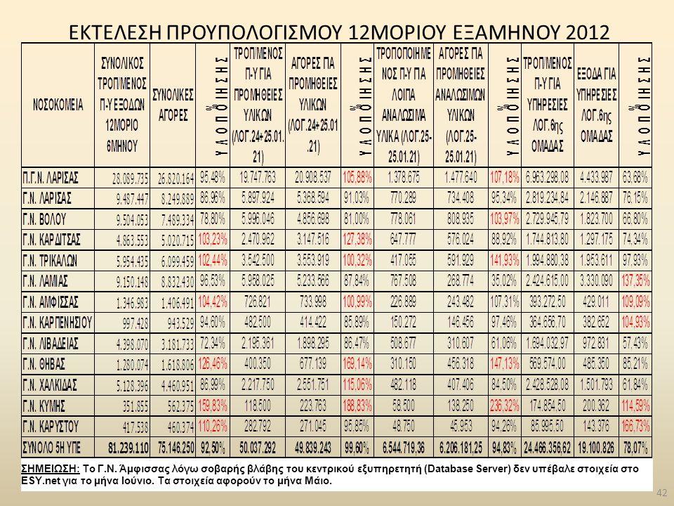 ΕΚΤΕΛΕΣΗ ΠΡΟΥΠΟΛΟΓΙΣΜΟΥ 12ΜΟΡΙΟΥ ΕΞΑΜΗΝΟΥ 2012