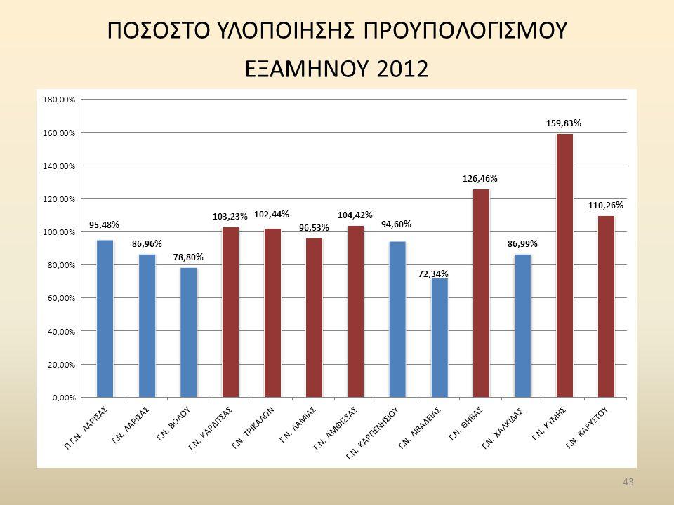 ΠΟΣΟΣΤΟ ΥΛΟΠΟΙΗΣΗΣ ΠΡΟΥΠΟΛΟΓΙΣΜΟΥ ΕΞΑΜΗΝΟΥ 2012