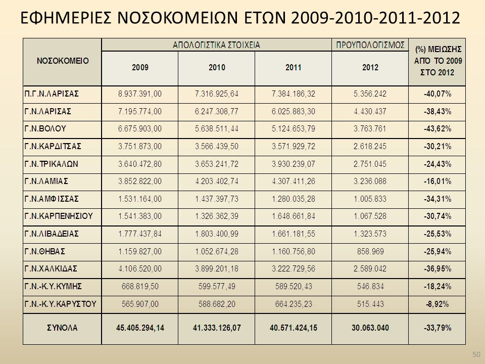 ΕΦΗΜΕΡΙΕΣ ΝΟΣΟΚΟΜΕΙΩΝ ΕΤΩΝ 2009-2010-2011-2012