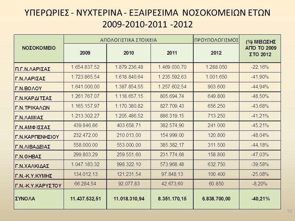 ΥΠΕΡΩΡΙΕΣ - ΝΥΧΤΕΡΙΝΑ - ΕΞΑΙΡΕΣΙΜΑ ΝΟΣΟΚΟΜΕΙΩΝ ΕΤΩΝ 2009-2010-2011 -2012