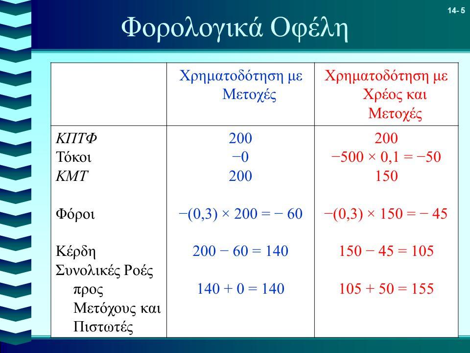 Φορολογικά Οφέλη Χρηματοδότηση με Μετοχές