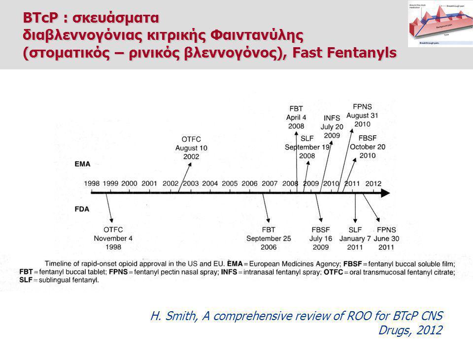 διαβλεννογόνιας κιτρικής Φαιντανύλης