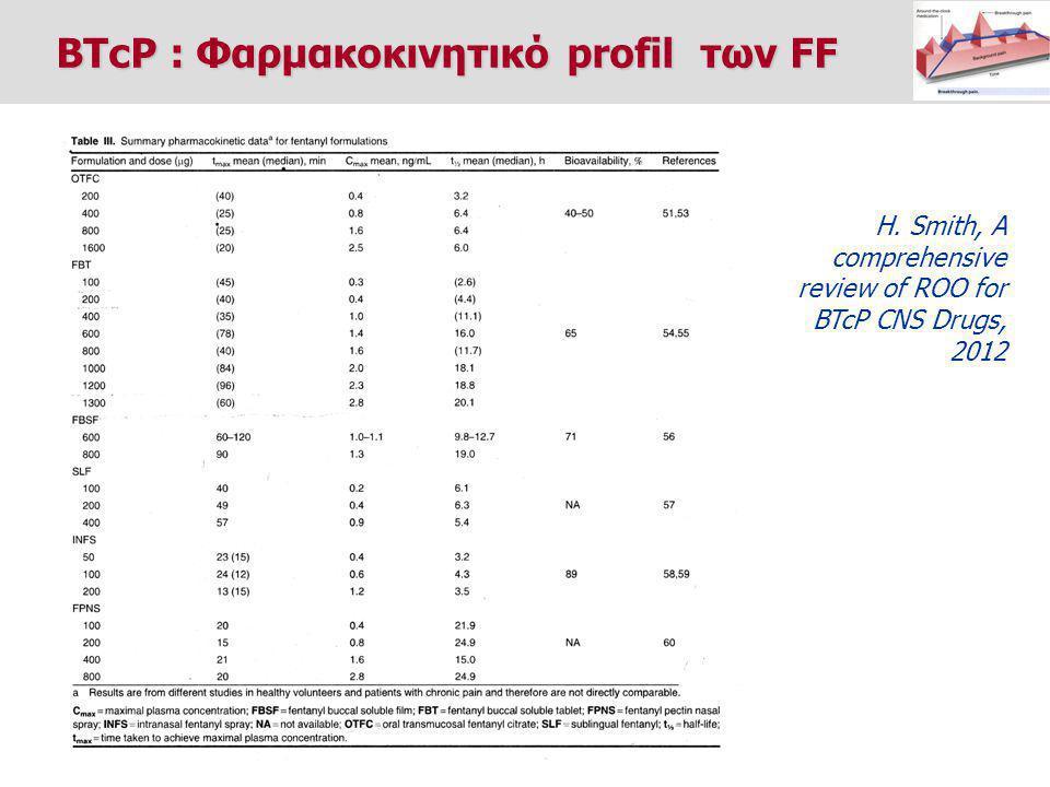 BTcP : Φαρμακοκινητικό profil των FF