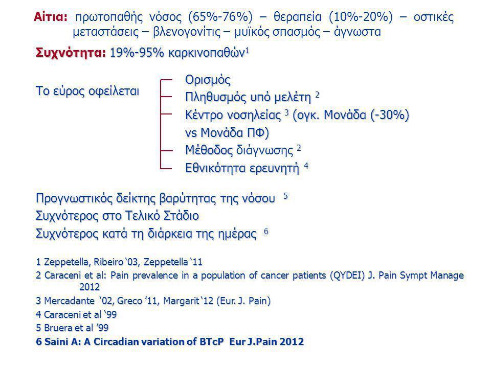 Συχνότητα: 19%-95% καρκινοπαθών1