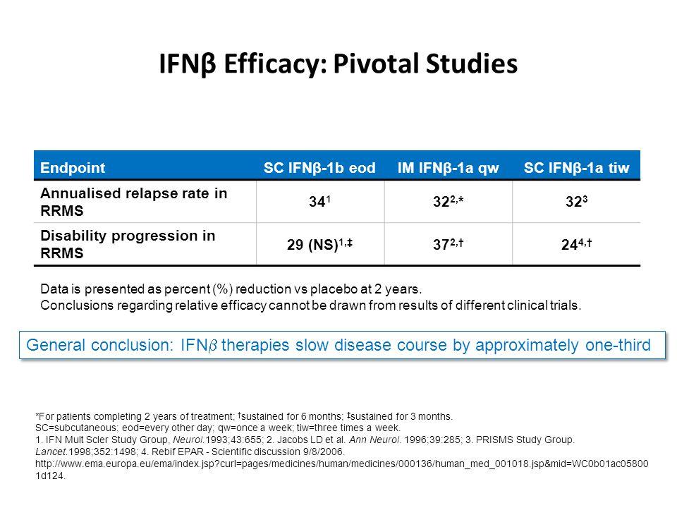 IFNβ Efficacy: Pivotal Studies