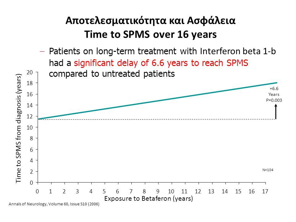 Αποτελεσματικότητα και Ασφάλεια Time to SPMS over 16 years