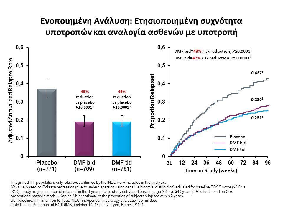 Ενοποιημένη Ανάλυση: Ετησιοποιημένη συχνότητα υποτροπών και αναλογία ασθενών με υποτροπή