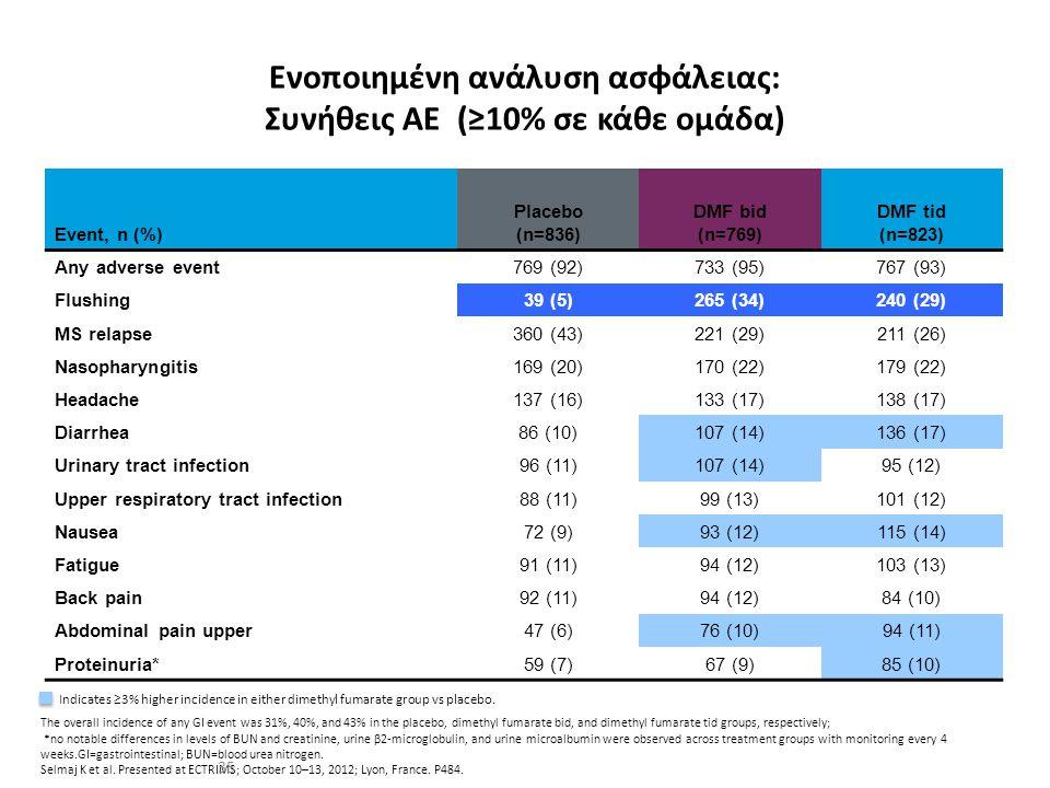 Ενοποιημένη ανάλυση ασφάλειας: Συνήθεις ΑΕ (≥10% σε κάθε ομάδα)