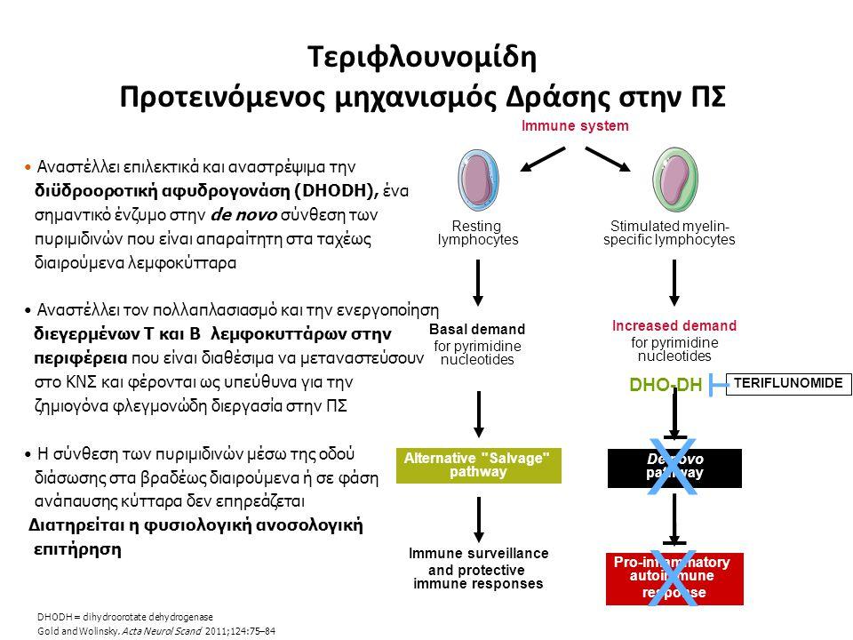 X X Τεριφλουνομίδη Προτεινόμενος μηχανισμός Δράσης στην ΠΣ DHO-DH