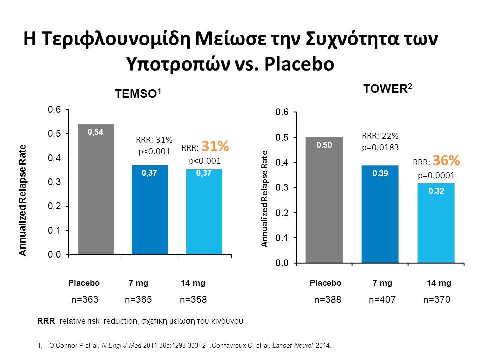 Η Τεριφλουνομίδη Μείωσε την Συχνότητα των Υποτροπών vs. Placebo