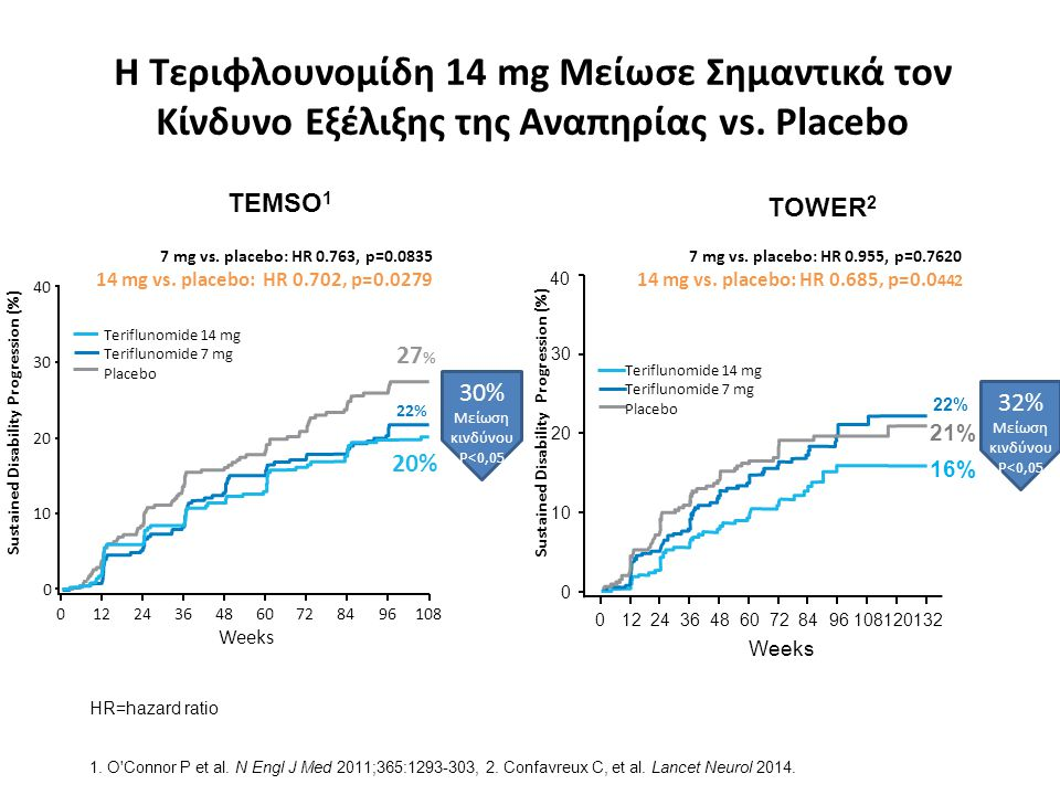 Η Τεριφλουνομίδη 14 mg Μείωσε Σημαντικά τον Κίνδυνο Εξέλιξης της Αναπηρίας vs. Placebo