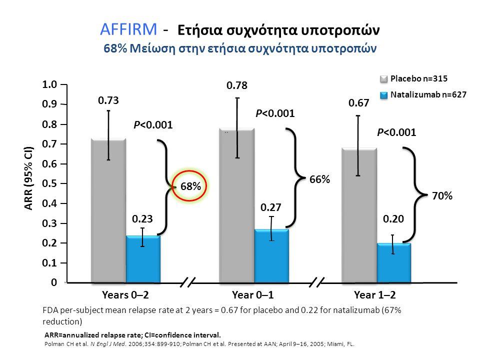 AFFIRM - Ετήσια συχνότητα υποτροπών 68% Μείωση στην ετήσια συχνότητα υποτροπών