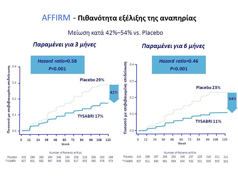 AFFIRM - Πιθανότητα εξέλιξης της αναπηρίας