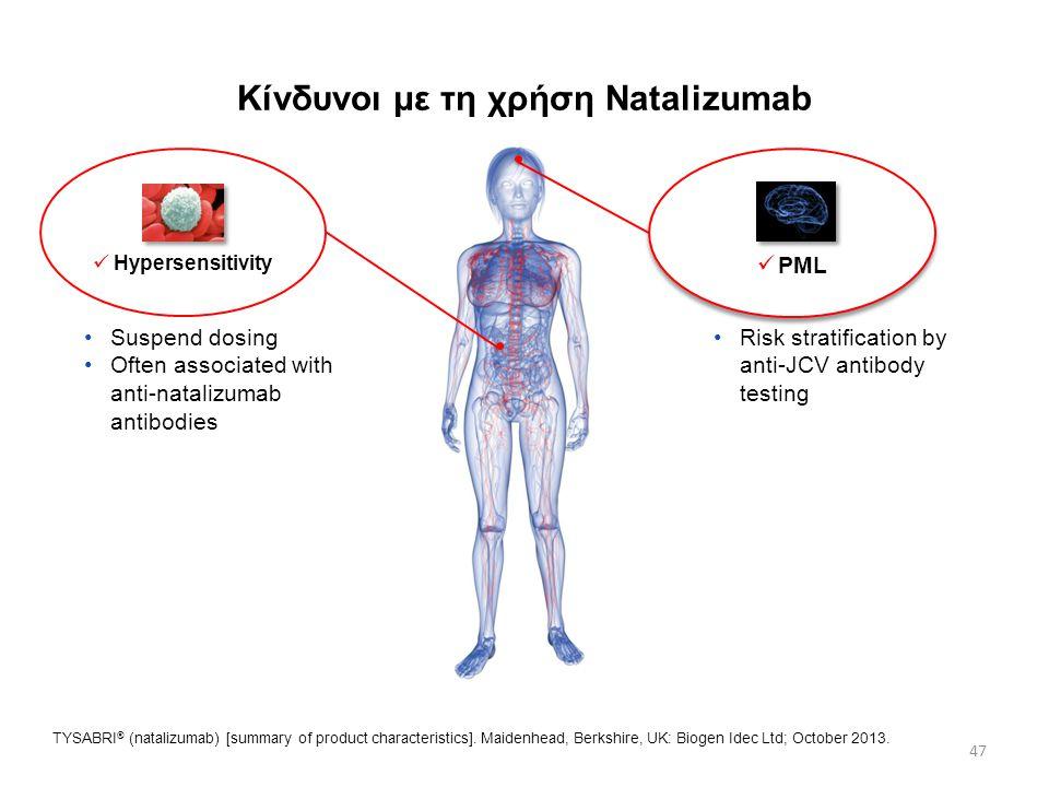 Kίνδυνοι με τη χρήση Natalizumab