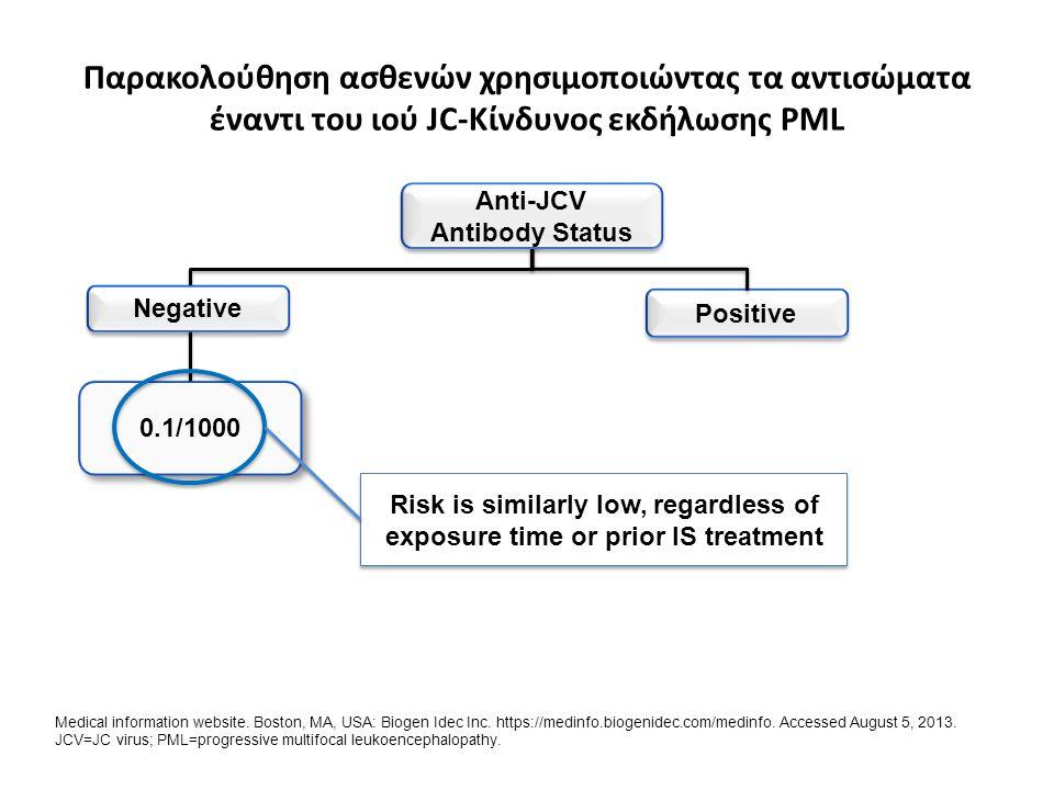 Παρακολούθηση ασθενών χρησιμοποιώντας τα αντισώματα έναντι του ιού JC-Κίνδυνος εκδήλωσης PML