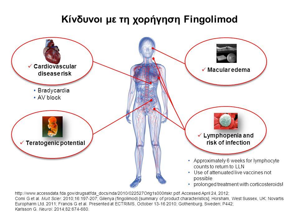 Κίνδυνοι με τη χορήγηση Fingolimod