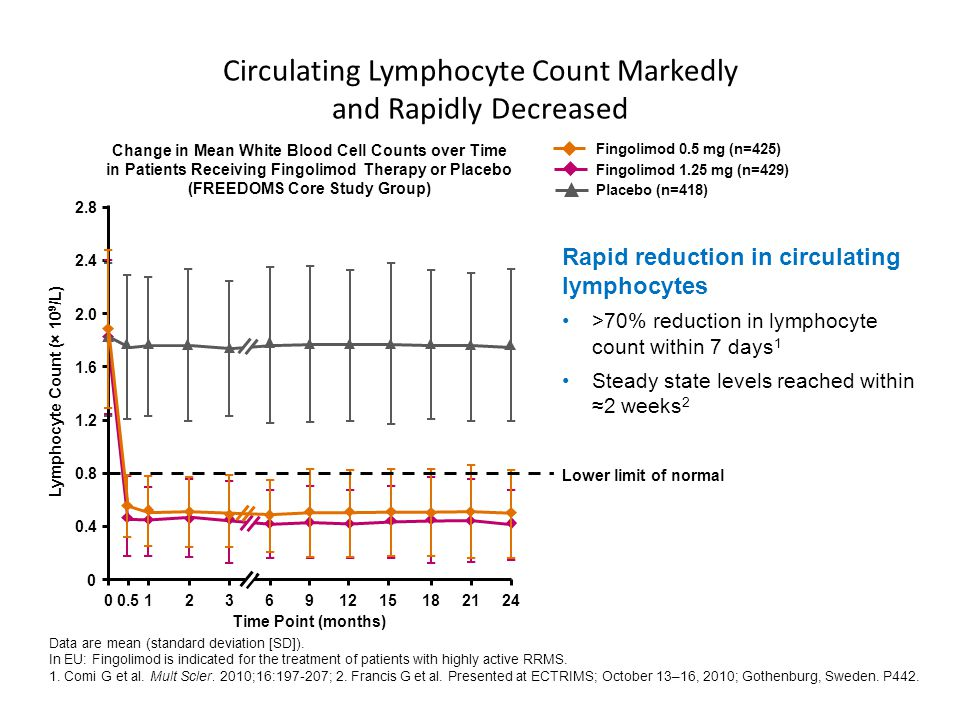 Circulating Lymphocyte Count Markedly and Rapidly Decreased