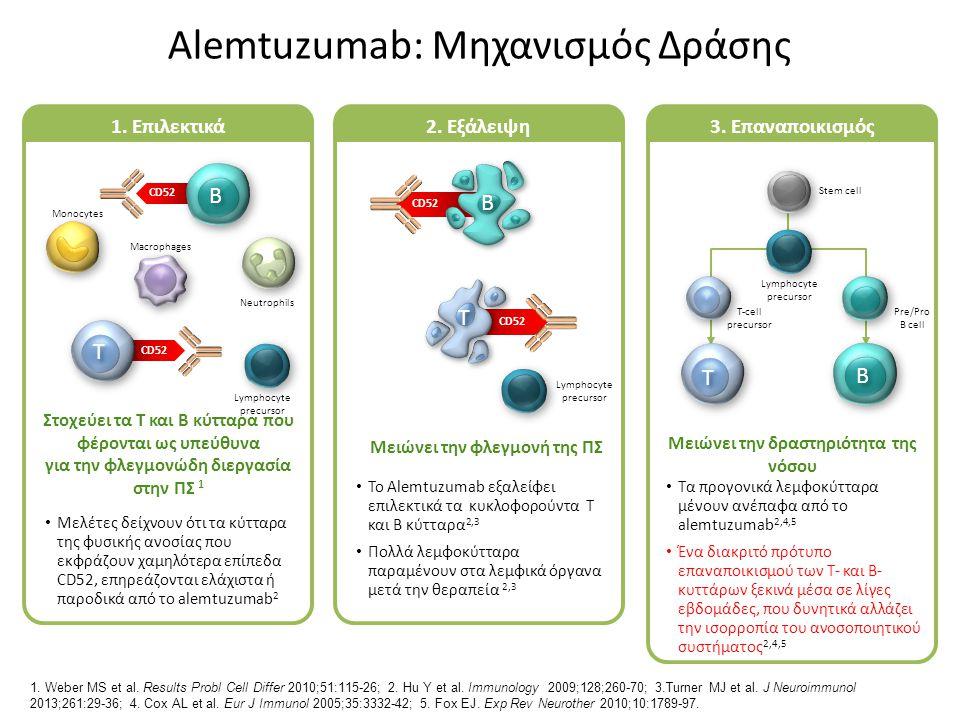 Alemtuzumab: Μηχανισμός Δράσης