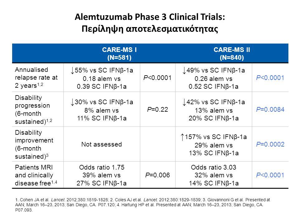 Alemtuzumab Phase 3 Clinical Trials: Περίληψη αποτελεσματικότητας