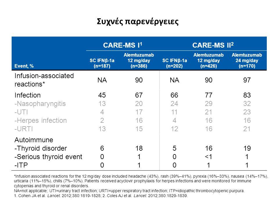 Συχνές παρενέργειες CARE-MS I1 CARE-MS II2