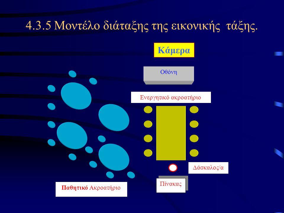 4.3.5 Μοντέλο διάταξης της εικονικής τάξης.