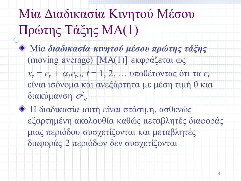 Μία Διαδικασία Κινητού Μέσου Πρώτης Τάξης MA(1)