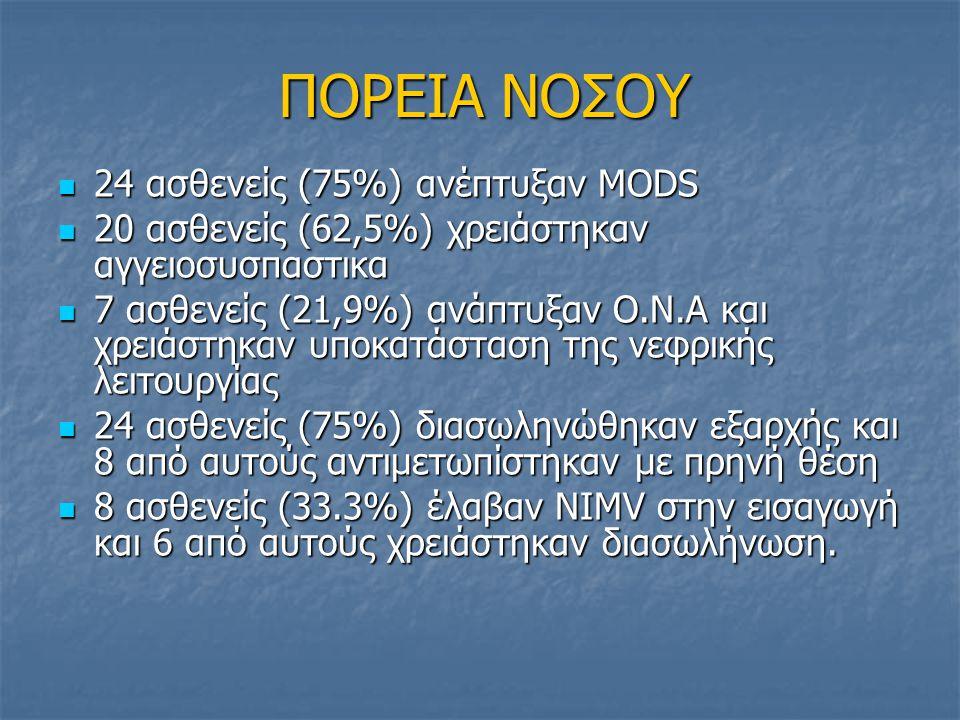 ΠΟΡΕΙΑ ΝΟΣΟΥ 24 ασθενείς (75%) ανέπτυξαν MODS