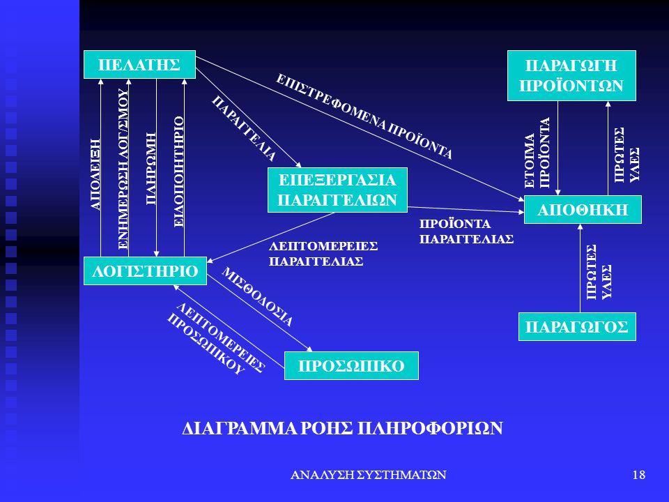 ΔΙΑΓΡΑΜΜΑ ΡΟΗΣ ΠΛΗΡΟΦΟΡΙΩΝ