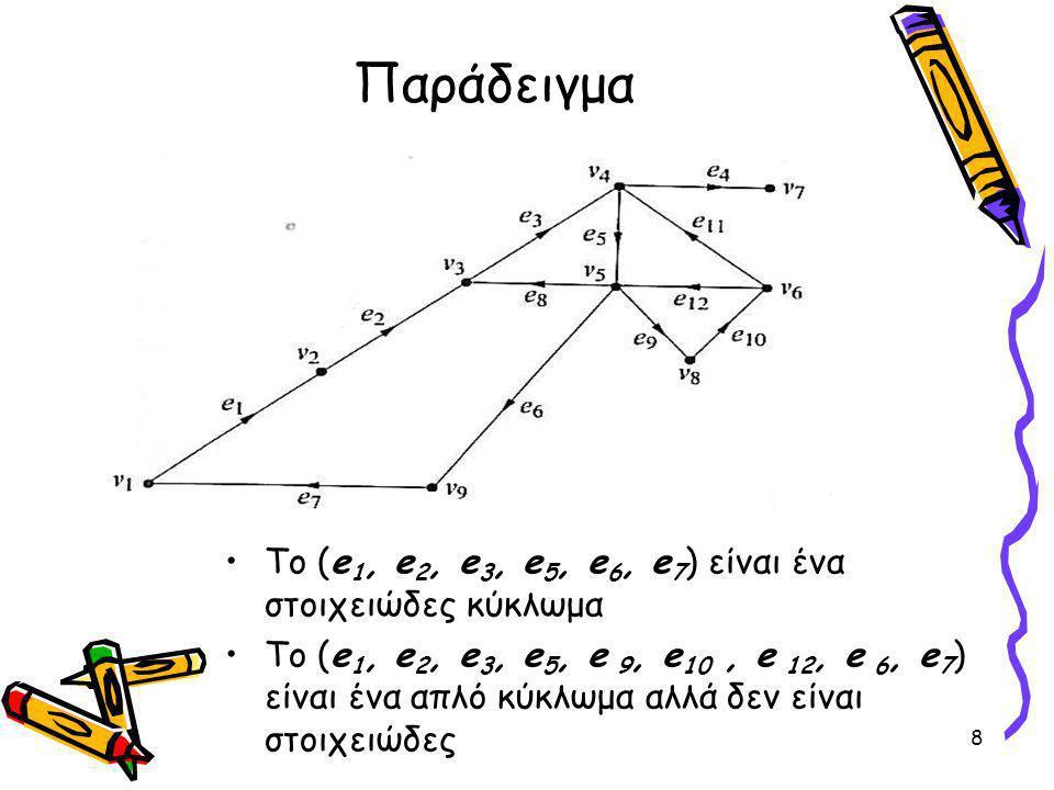 Παράδειγμα Το (e1, e2, e3, e5, e6, e7) είναι ένα στοιχειώδες κύκλωμα