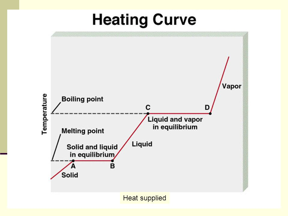 Heat supplied